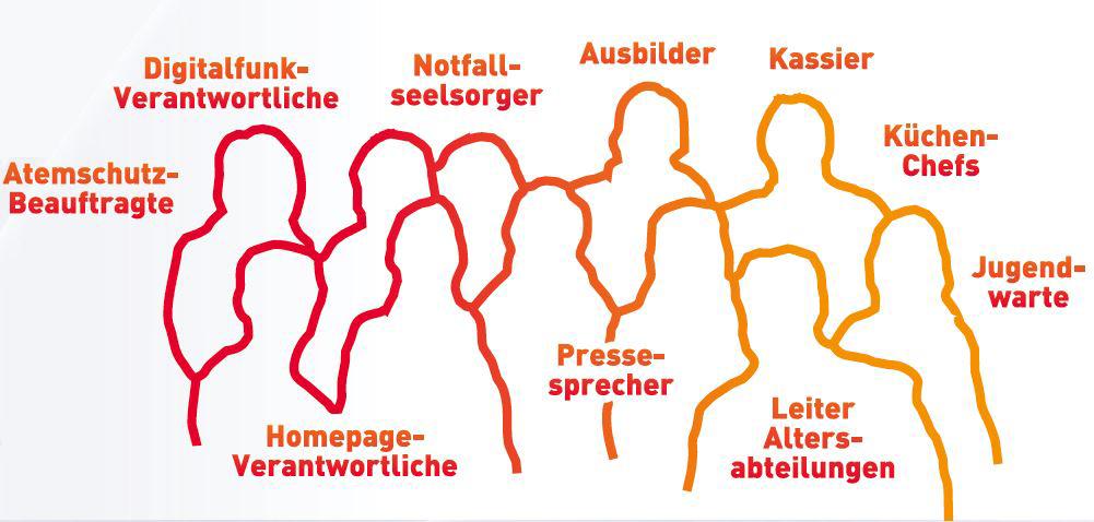 Kreisfeuerwehrtag Erolzheim KFT2015 Fachteams